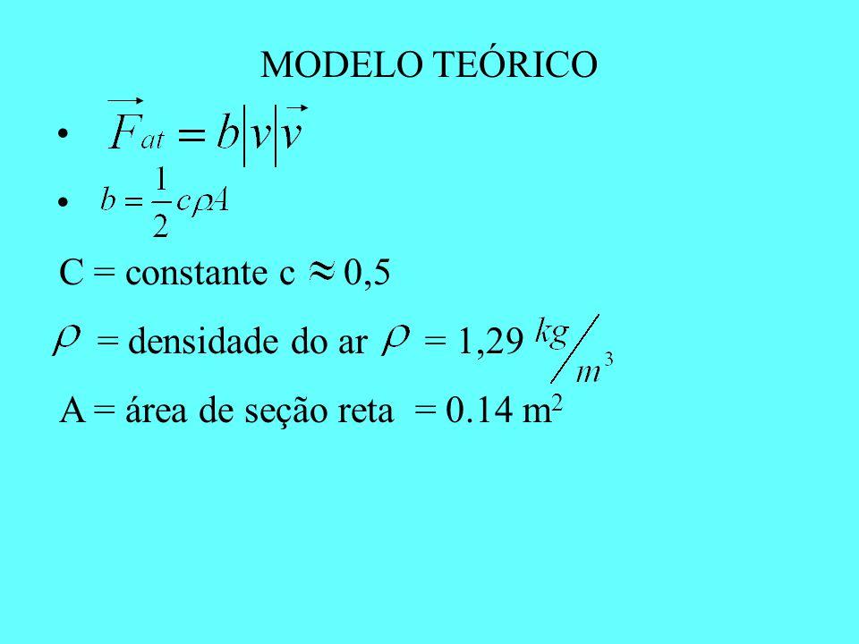 MODELO TEÓRICO • C = constante c 0,5. = densidade do ar = 1,29.