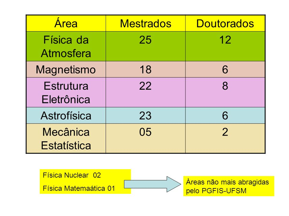Área Mestrados Doutorados Física da Atmosfera 25 12 Magnetismo 18 6