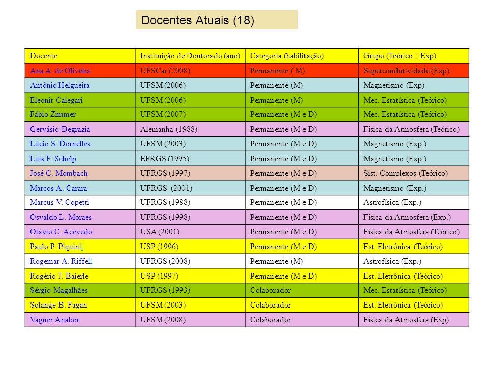 Docentes Atuais (18) Docente Instituição de Doutorado (ano)