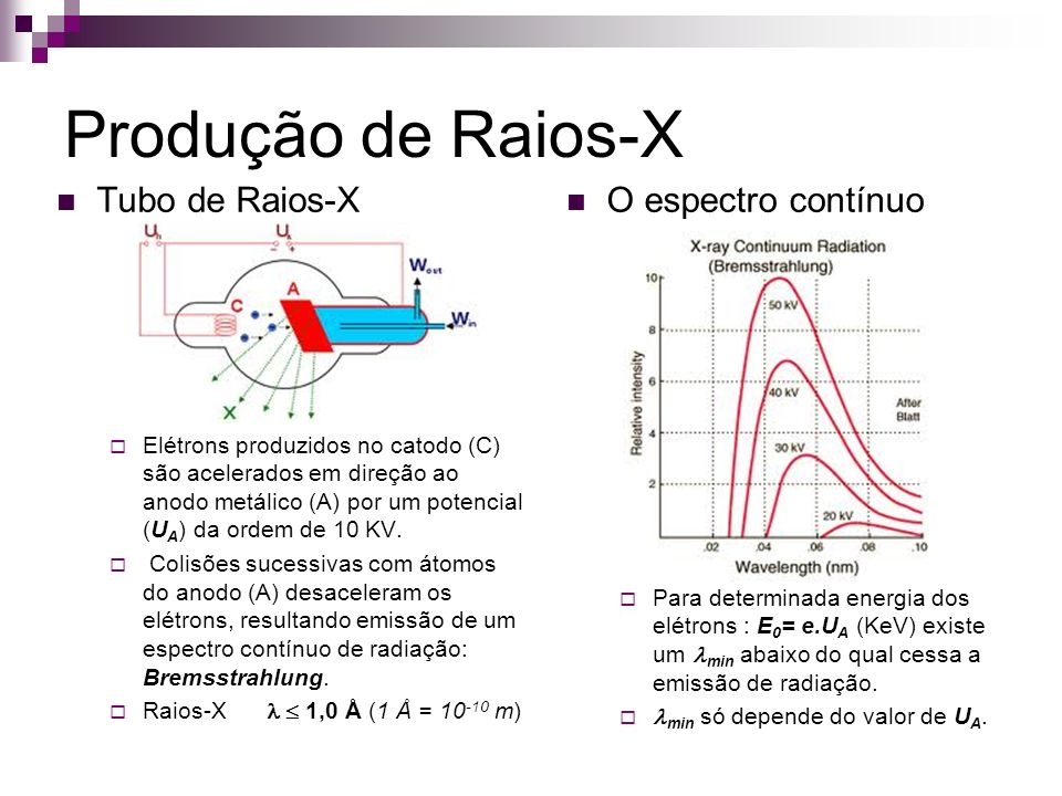 Produção de Raios-X Tubo de Raios-X O espectro contínuo