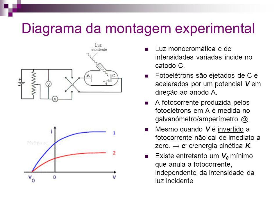 Diagrama da montagem experimental