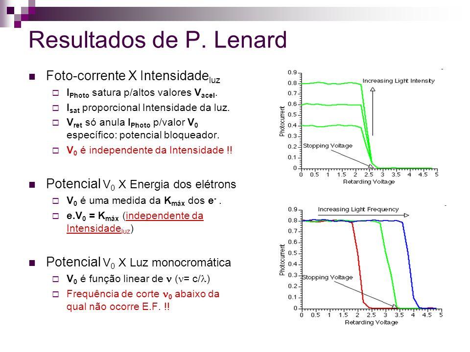Resultados de P. Lenard Foto-corrente X Intensidadeluz