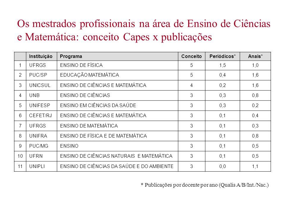 Os mestrados profissionais na área de Ensino de Ciências e Matemática: conceito Capes x publicações