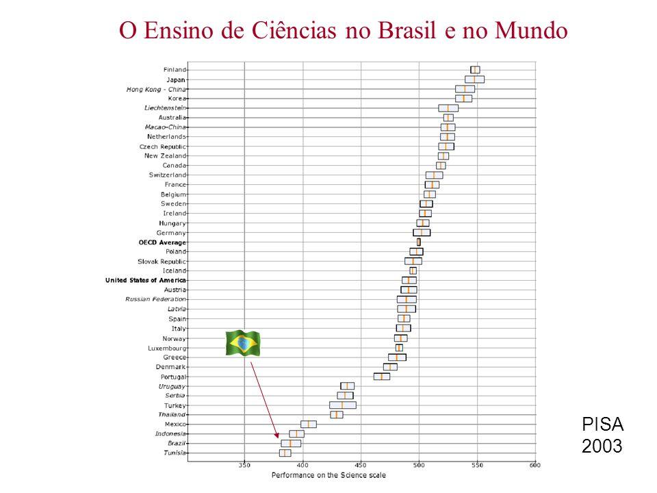 O Ensino de Ciências no Brasil e no Mundo