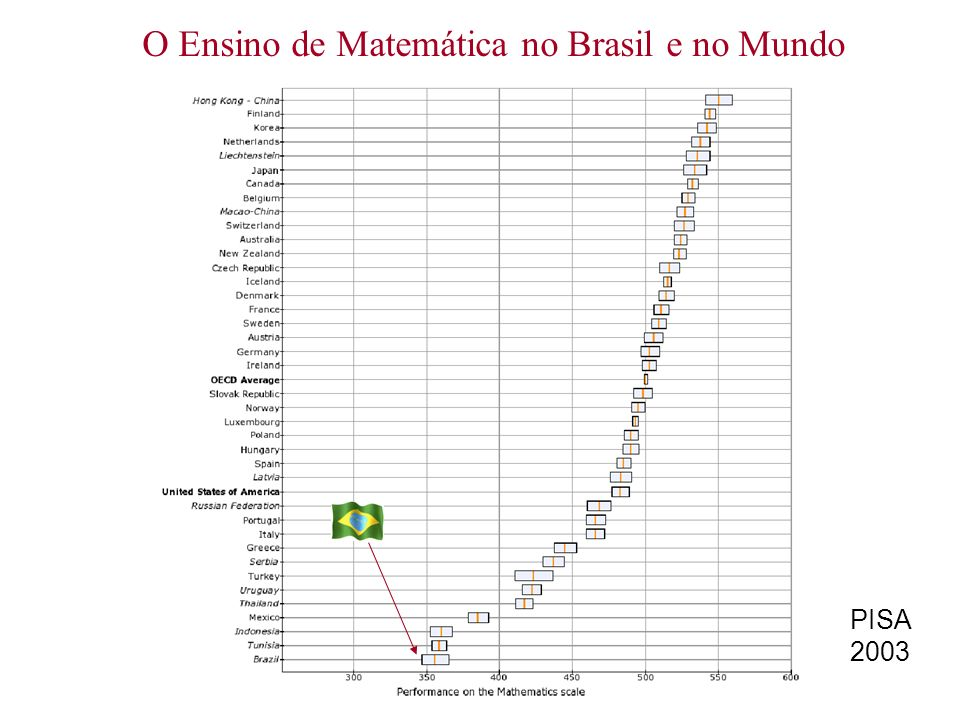 O Ensino de Matemática no Brasil e no Mundo
