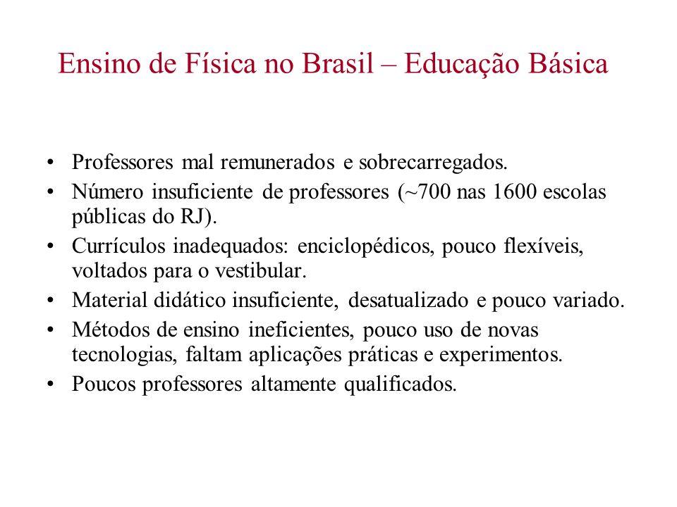 Ensino de Física no Brasil – Educação Básica