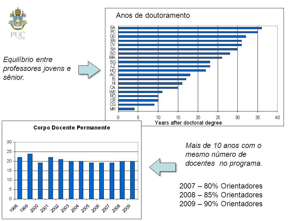 Anos de doutoramento Equilíbrio entre professores jovens e sênior. Mais de 10 anos com o mesmo número de docentes no programa.