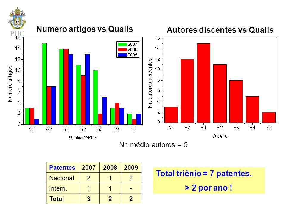 Numero artigos vs Qualis Autores discentes vs Qualis
