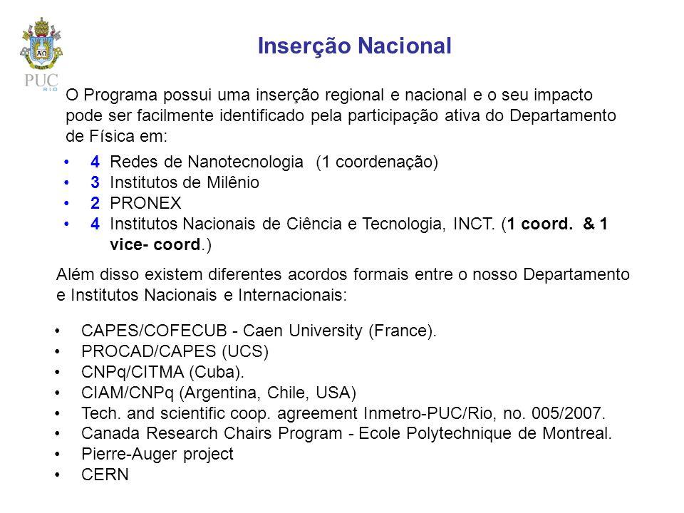 Inserção Nacional