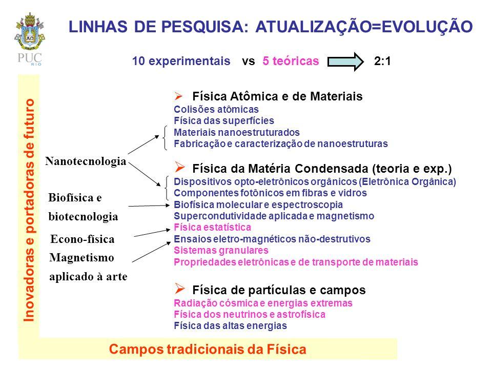 LINHAS DE PESQUISA: ATUALIZAÇÃO=EVOLUÇÃO