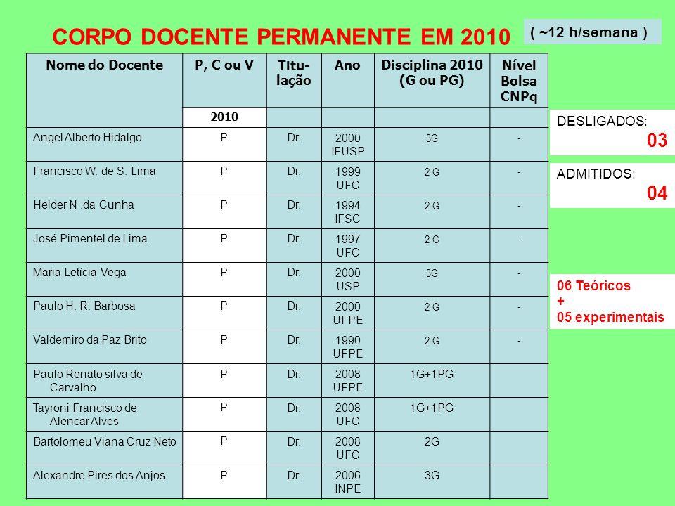CORPO DOCENTE PERMANENTE EM 2010