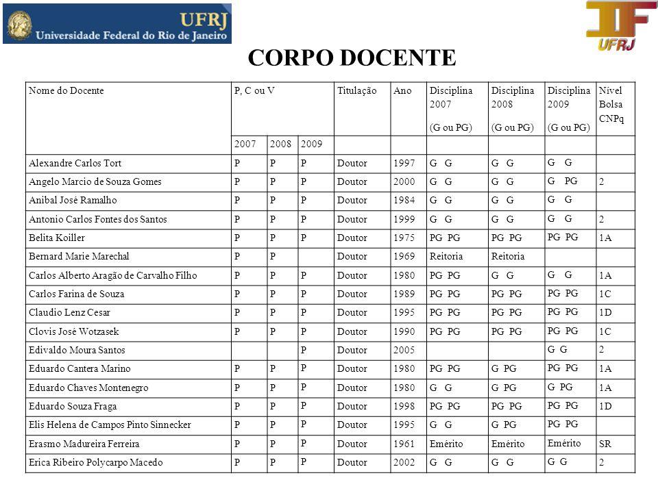 CORPO DOCENTE Nome do Docente P, C ou V Titulação Ano Disciplina 2007