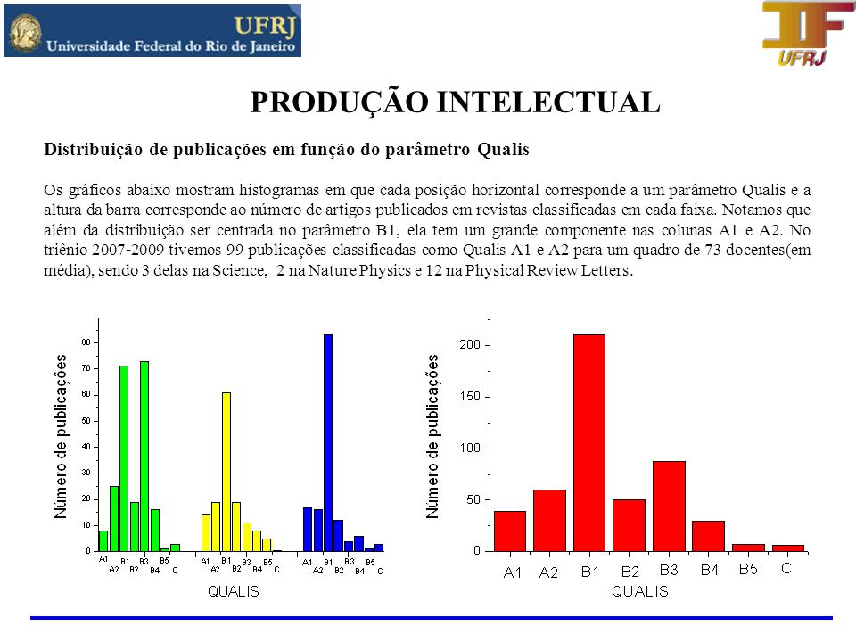 PRODUÇÃO INTELECTUALDistribuição de publicações em função do parâmetro Qualis.