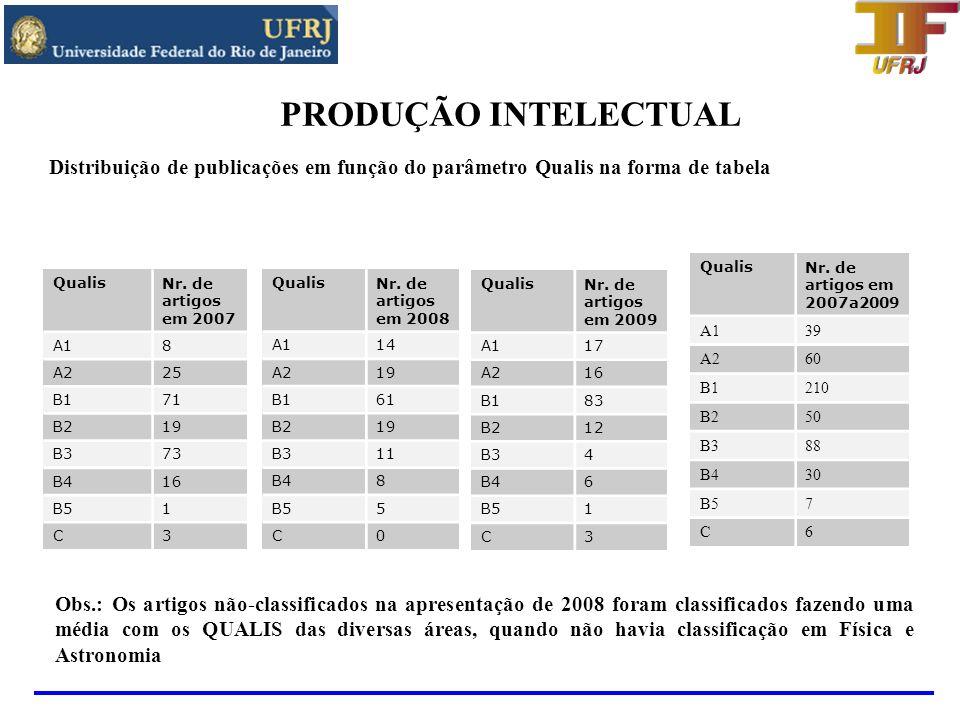PRODUÇÃO INTELECTUALDistribuição de publicações em função do parâmetro Qualis na forma de tabela. Qualis.