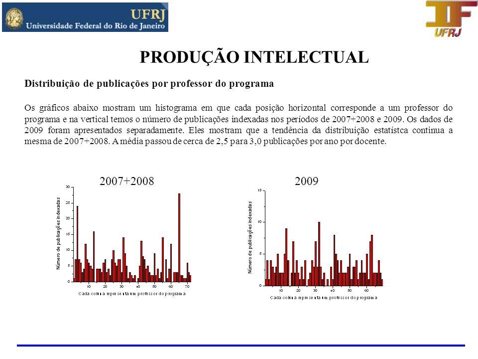 PRODUÇÃO INTELECTUAL 2007+2008 2009