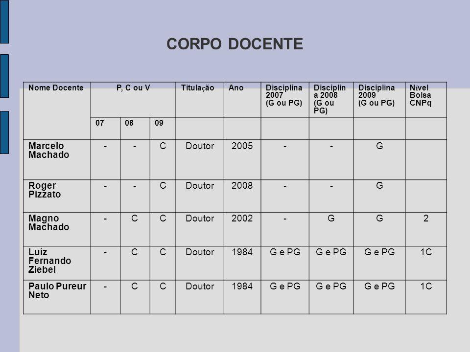 CORPO DOCENTE Marcelo Machado - C Doutor 2005 G Roger Pizzato 2008