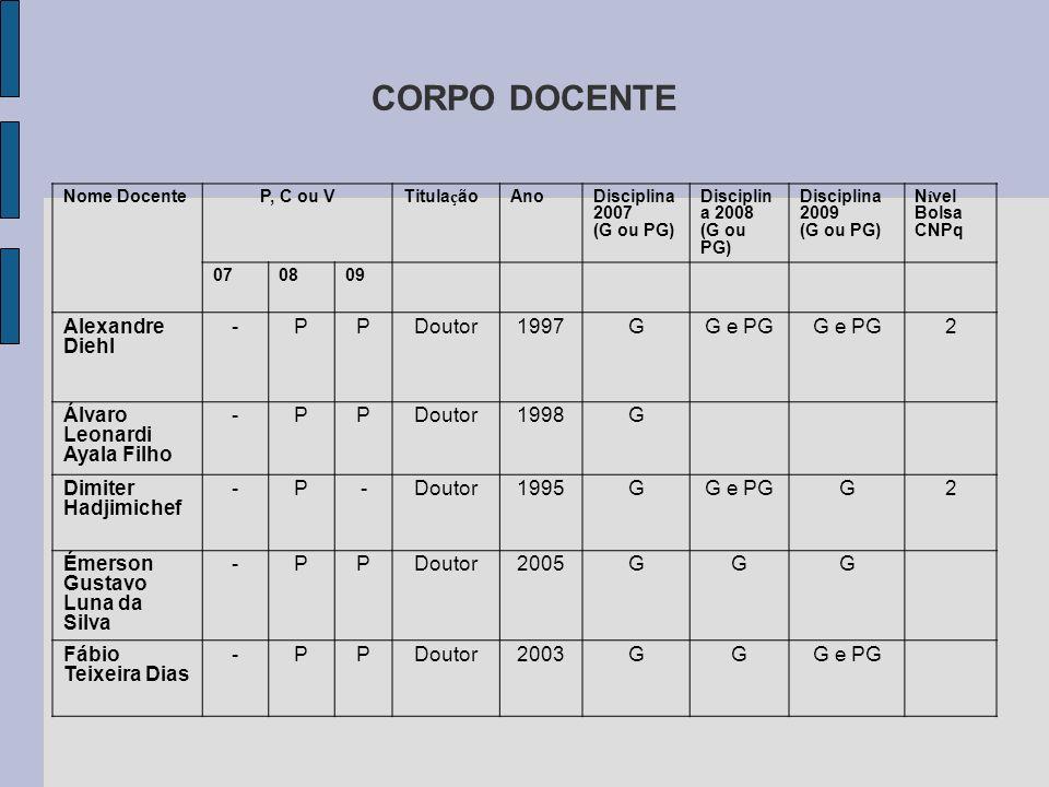 CORPO DOCENTE Alexandre Diehl - P Doutor 1997 G G e PG 2