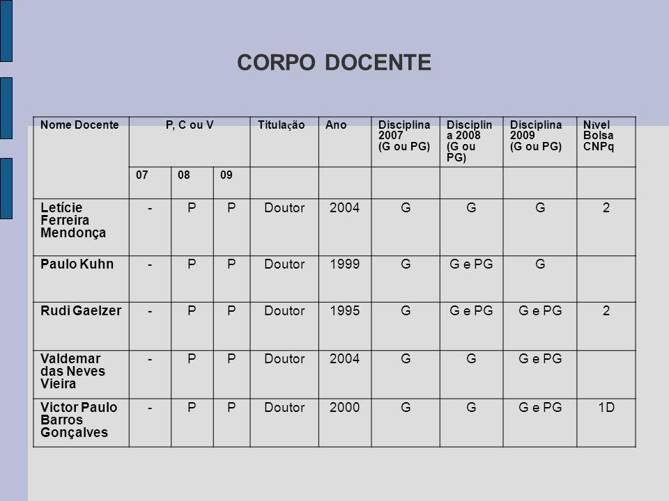 CORPO DOCENTE Letície Ferreira Mendonça - P Doutor 2004 G 2 Paulo Kuhn
