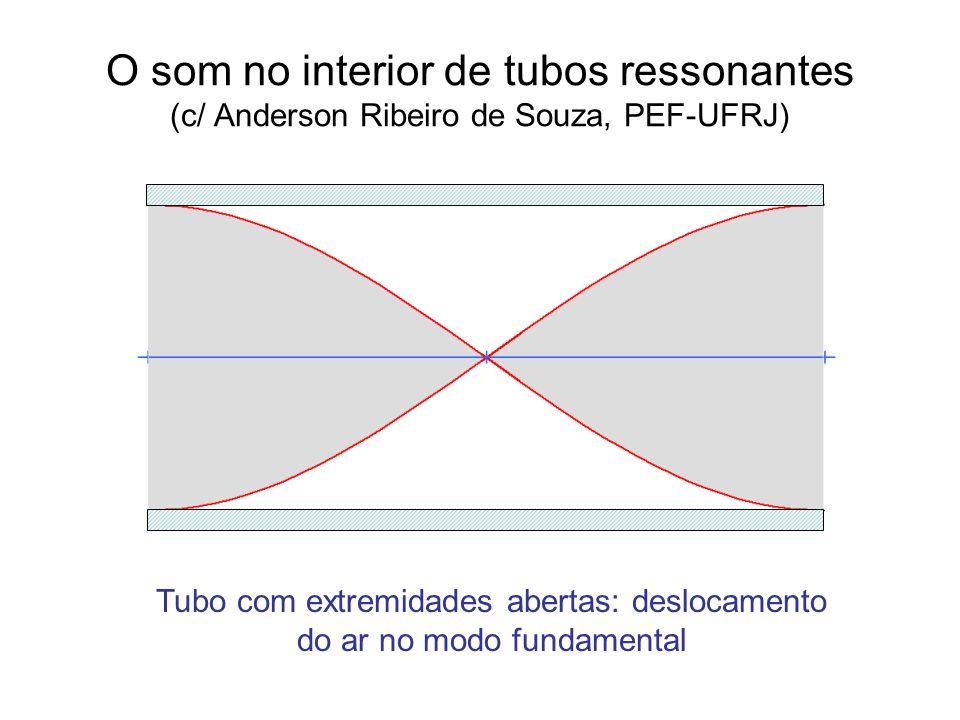 Tubo com extremidades abertas: deslocamento do ar no modo fundamental
