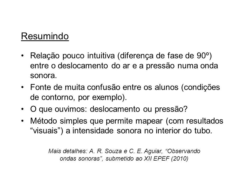 Resumindo Relação pouco intuitiva (diferença de fase de 90º) entre o deslocamento do ar e a pressão numa onda sonora.