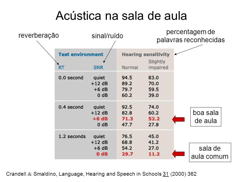 Acústica na sala de aula