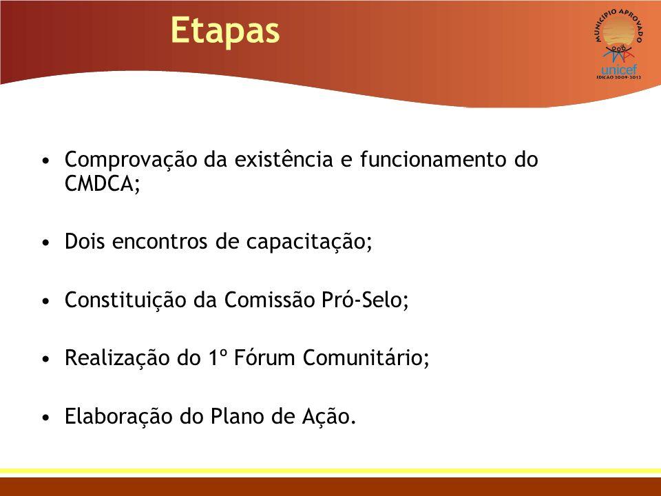 Etapas Comprovação da existência e funcionamento do CMDCA;