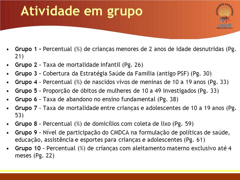 Atividade em grupo Grupo 1 - Percentual (%) de crianças menores de 2 anos de idade desnutridas (Pg. 21)