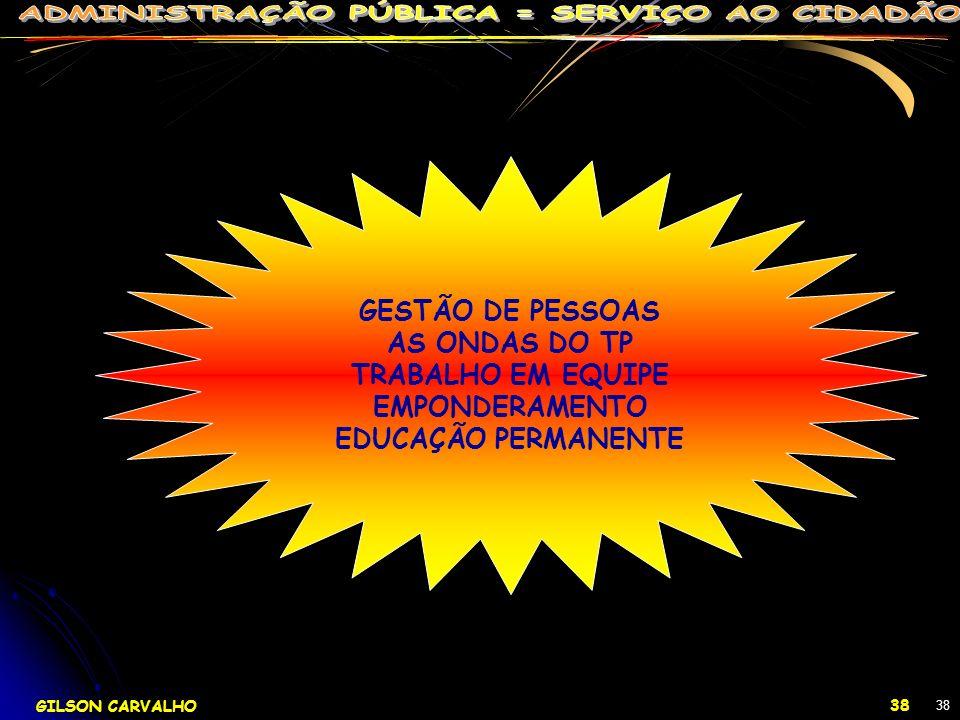 GESTÃO DE PESSOAS AS ONDAS DO TP TRABALHO EM EQUIPE EMPONDERAMENTO