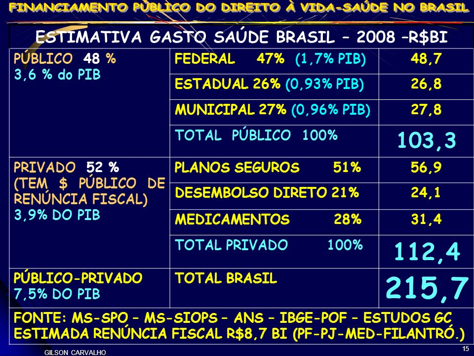ESTIMATIVA GASTO SAÚDE BRASIL – 2008 –R$BI
