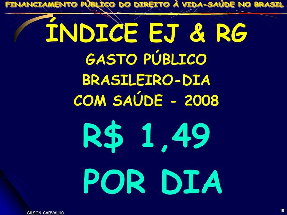 R$ 1,49 POR DIA ÍNDICE EJ & RG GASTO PÚBLICO BRASILEIRO-DIA