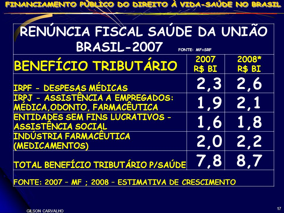 RENÚNCIA FISCAL SAÚDE DA UNIÃO BRASIL-2007 FONTE: MF=SRF