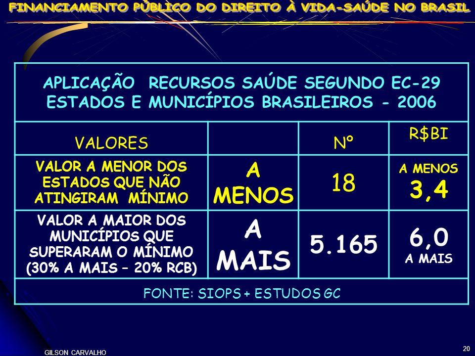 A MAIS 18 3,4 6,0 5.165 A MENOS APLICAÇÃO RECURSOS SAÚDE SEGUNDO EC-29