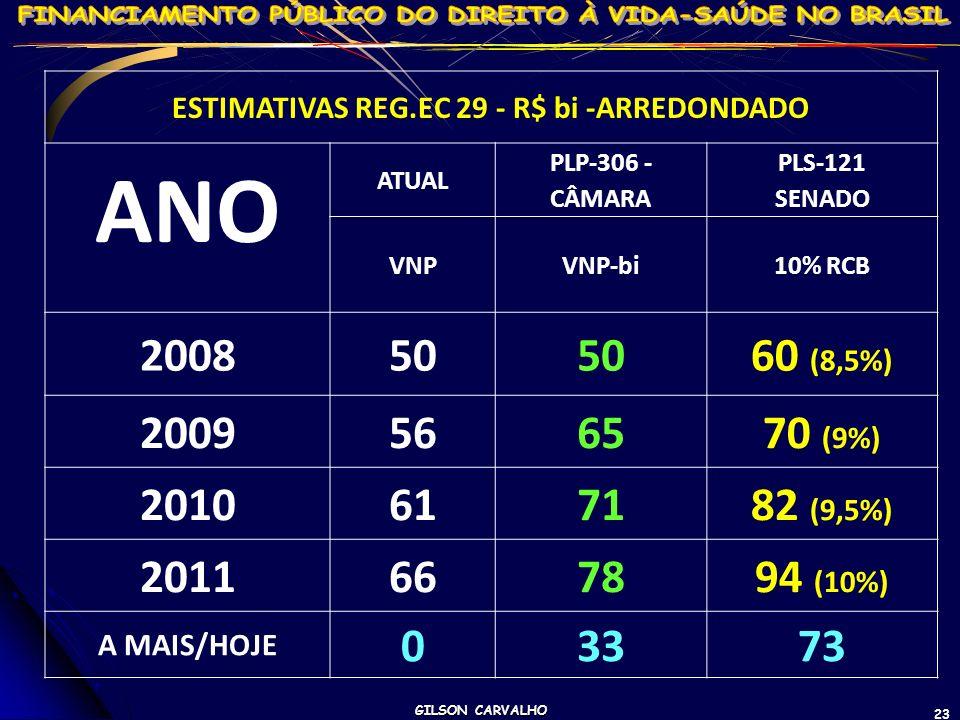 ESTIMATIVAS REG.EC 29 - R$ bi -ARREDONDADO
