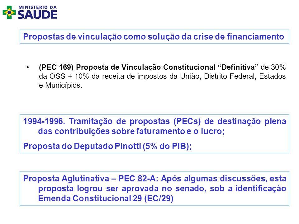 Propostas de vinculação como solução da crise de financiamento