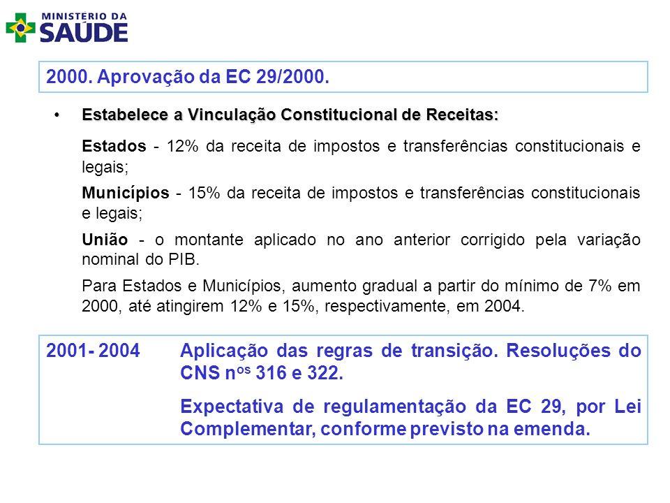 2000. Aprovação da EC 29/2000.Estabelece a Vinculação Constitucional de Receitas:
