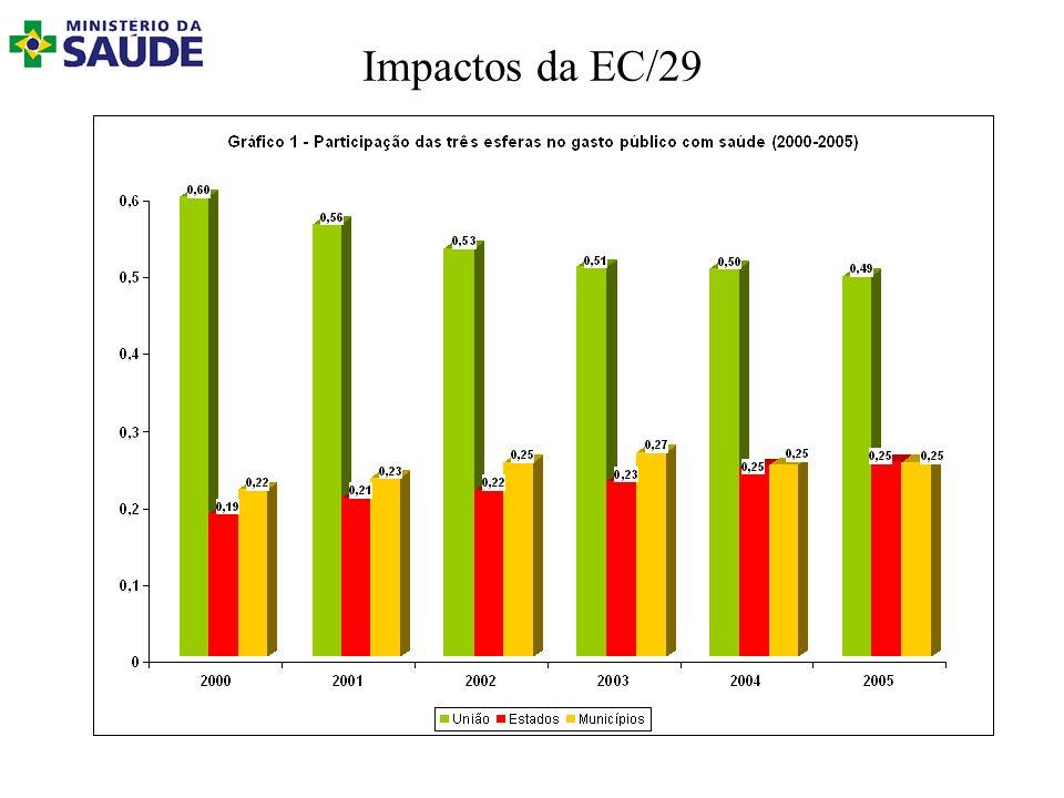 Impactos da EC/29