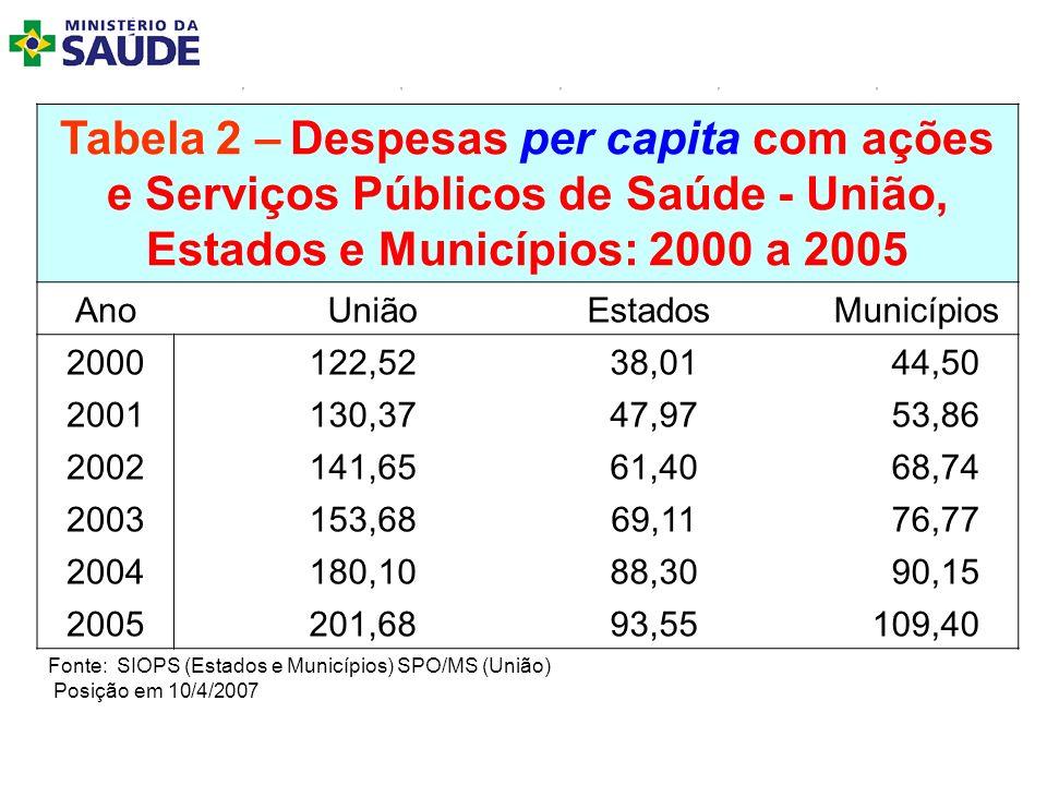 Tabela 2 – Despesas per capita com ações e Serviços Públicos de Saúde - União, Estados e Municípios: 2000 a 2005