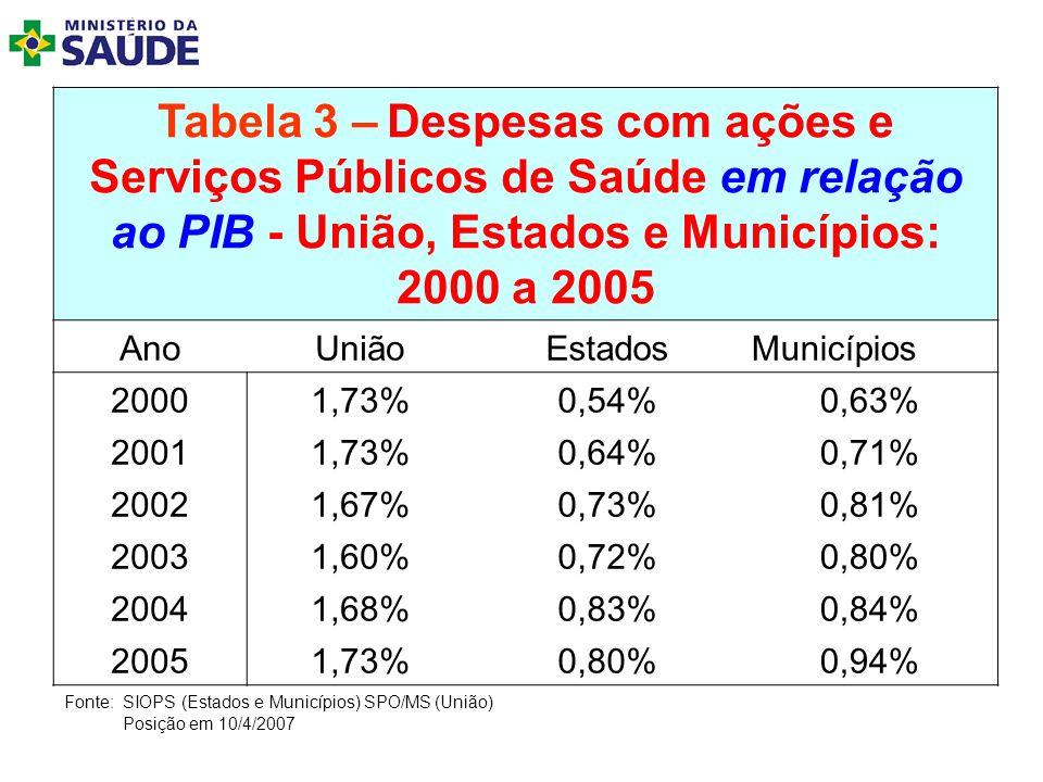 Tabela 3 – Despesas com ações e Serviços Públicos de Saúde em relação ao PIB - União, Estados e Municípios: 2000 a 2005