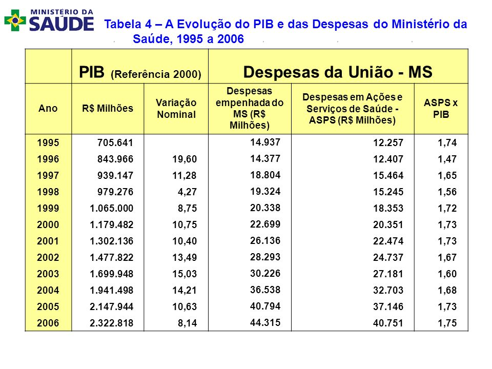 PIB (Referência 2000) Despesas da União - MS
