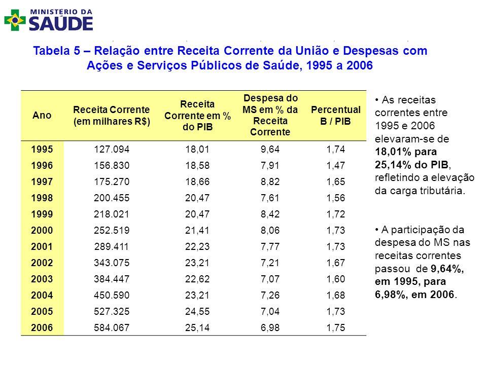 Tabela 5 – Relação entre Receita Corrente da União e Despesas com Ações e Serviços Públicos de Saúde, 1995 a 2006