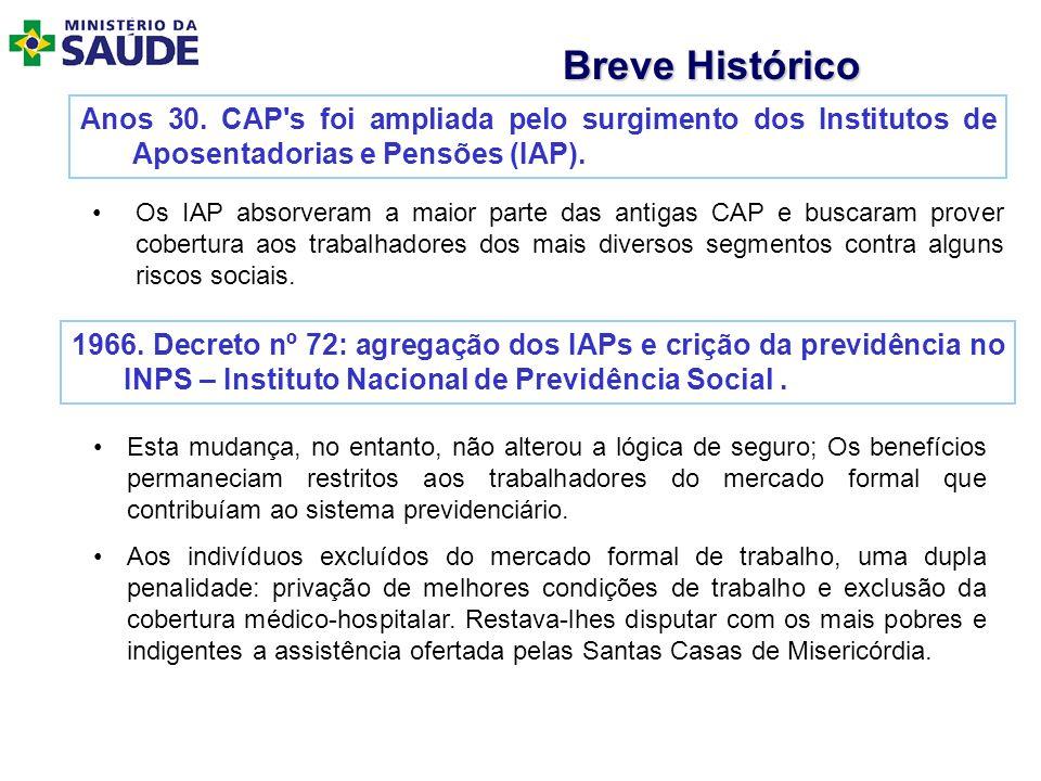 Breve Histórico Anos 30. CAP s foi ampliada pelo surgimento dos Institutos de Aposentadorias e Pensões (IAP).