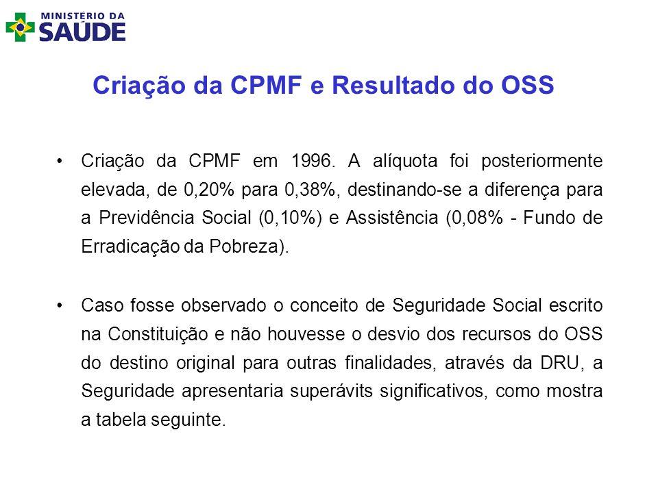Criação da CPMF e Resultado do OSS