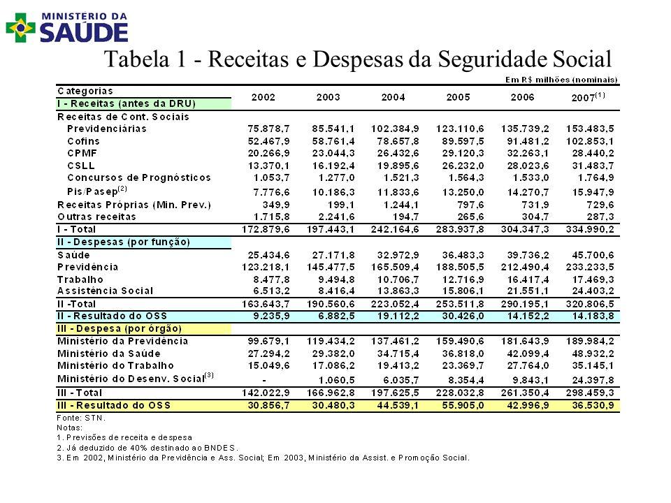 Tabela 1 - Receitas e Despesas da Seguridade Social