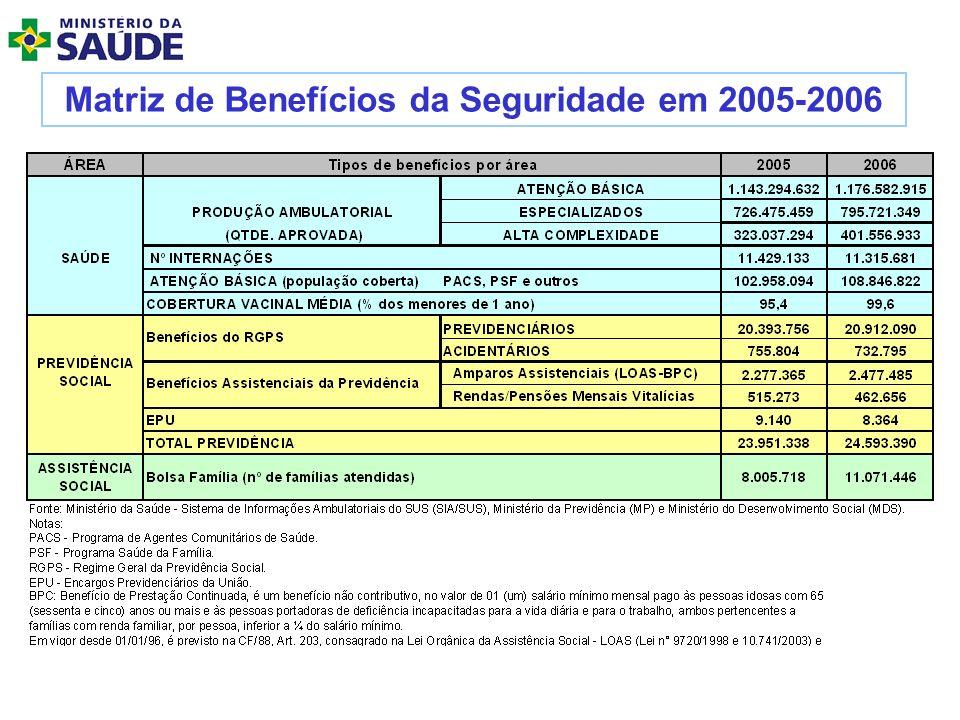 Matriz de Benefícios da Seguridade em 2005-2006