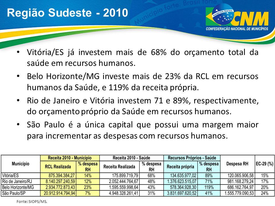 Região Sudeste - 2010Vitória/ES já investem mais de 68% do orçamento total da saúde em recursos humanos.