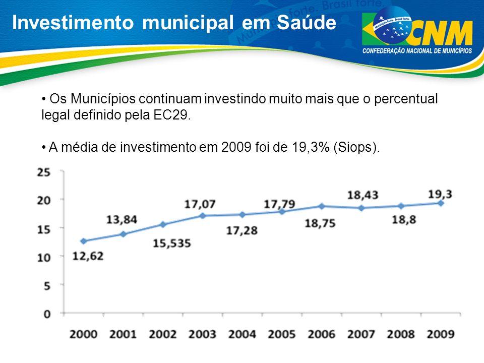 Investimento municipal em Saúde