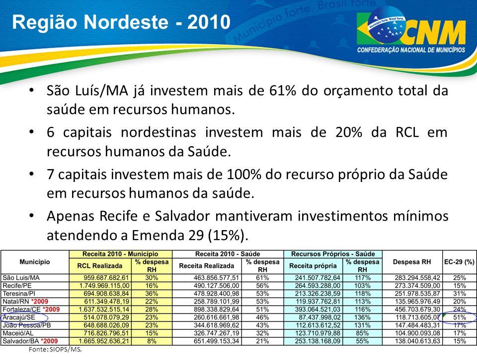 Região Nordeste - 2010São Luís/MA já investem mais de 61% do orçamento total da saúde em recursos humanos.