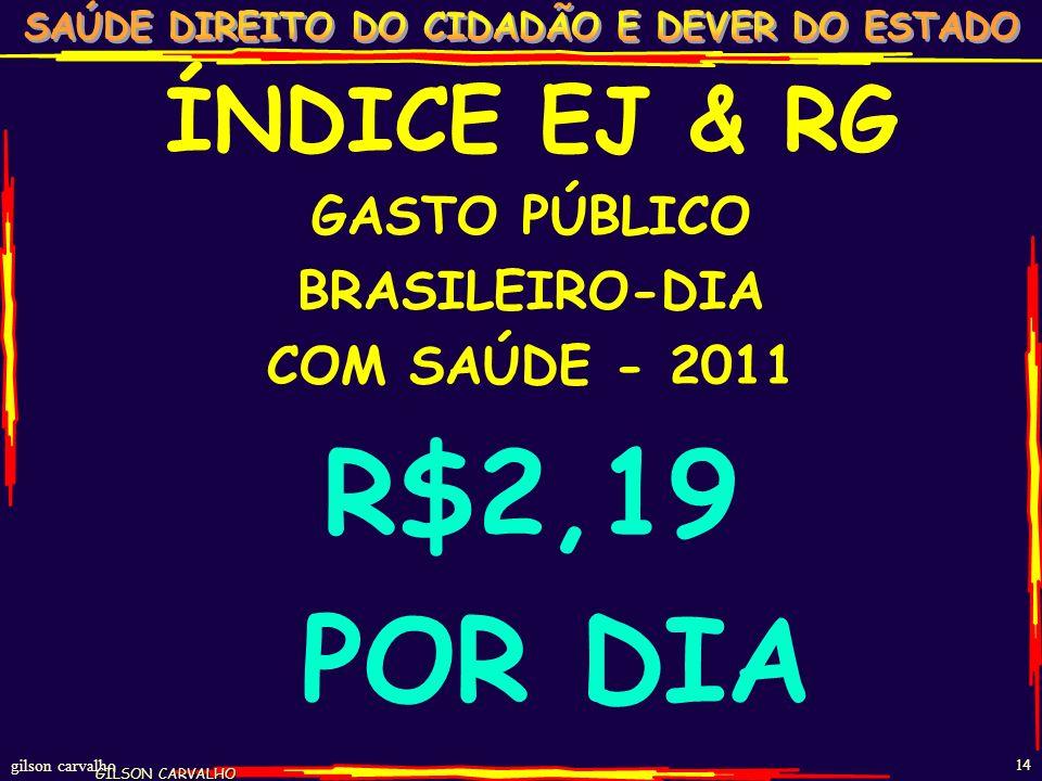 R$2,19 POR DIA ÍNDICE EJ & RG GASTO PÚBLICO BRASILEIRO-DIA