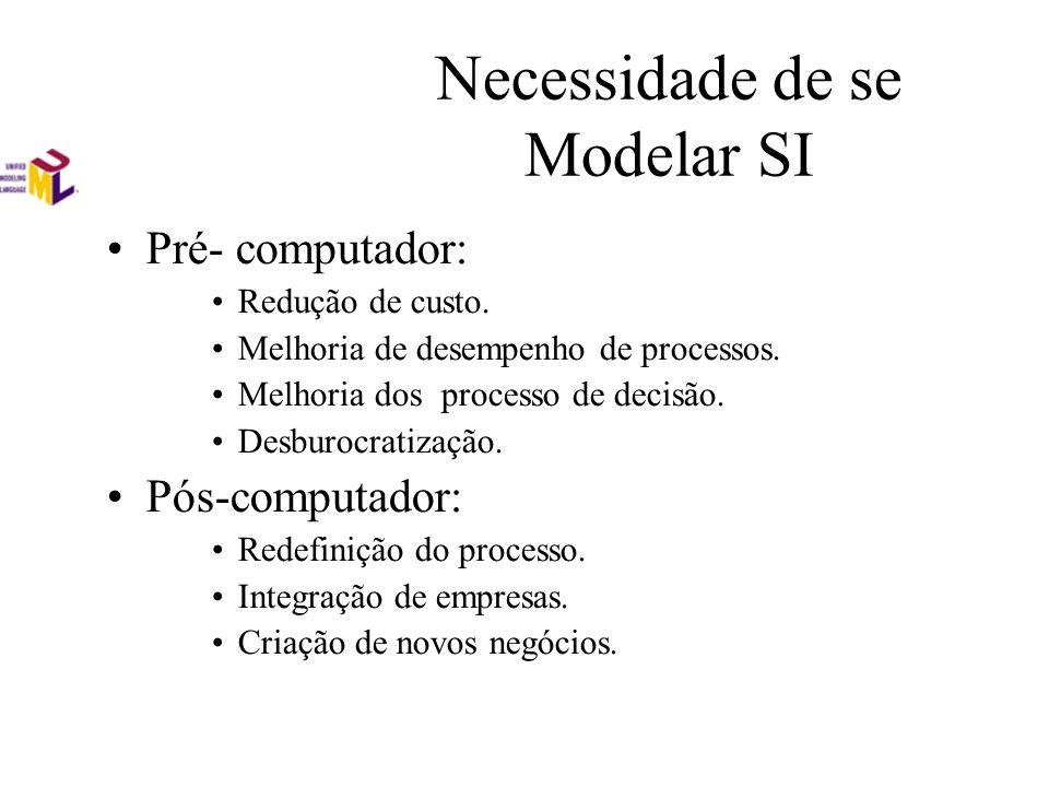 Necessidade de se Modelar SI