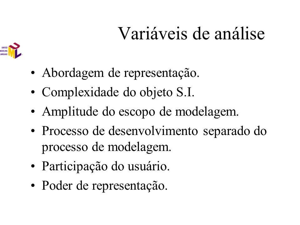 Variáveis de análise Abordagem de representação.